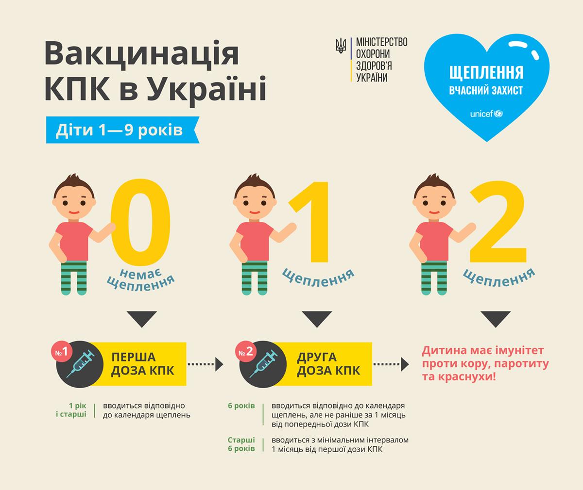 Вакцинація КПК в Україні