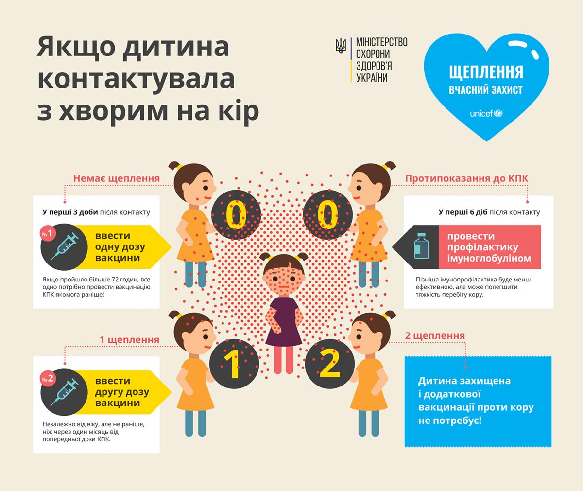 Що робити якщо дитина контактувала с хворим на кір