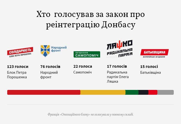 «За» рішення проголосували 280 народних депутатів