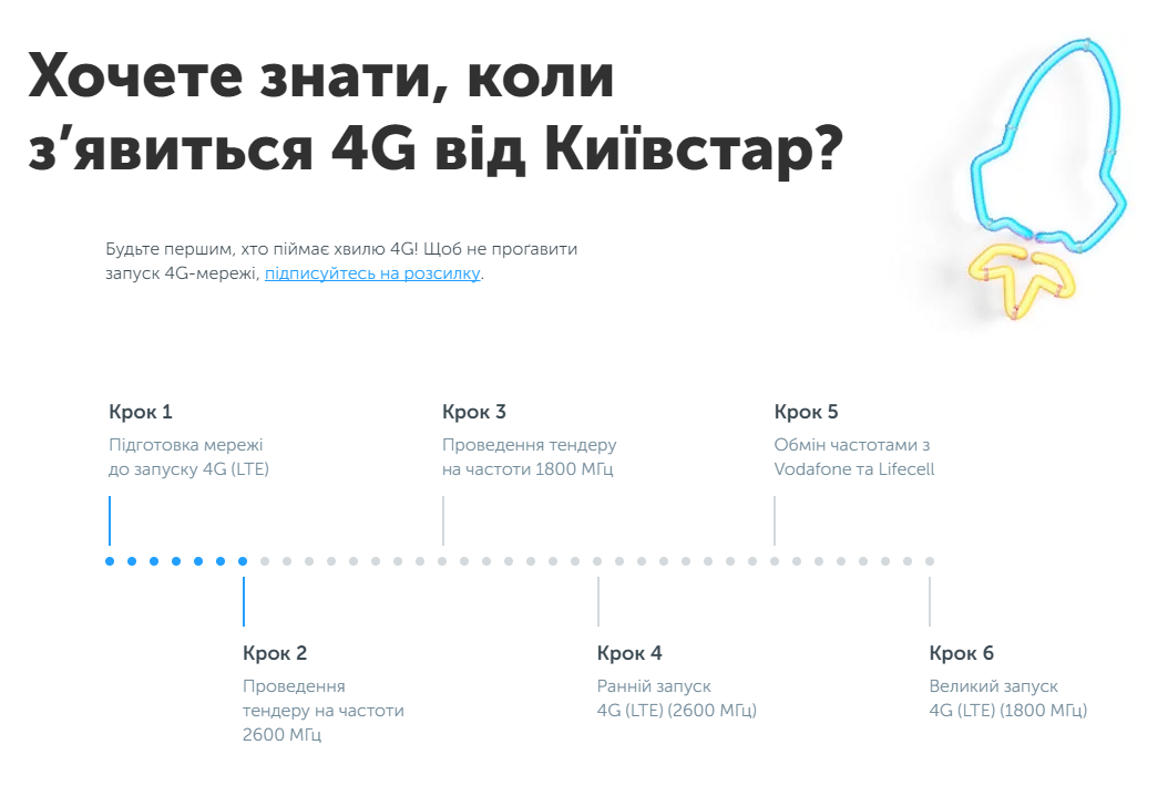 Необхідні кроки для появи 4G