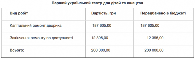 На ремонт театрів у Львові виділили 6 мільйонів