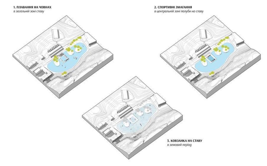 Влаштування водойми дозволяє розвивати простір в більшому функціональному діапазоні та створити привабливий зовнішній вигляд