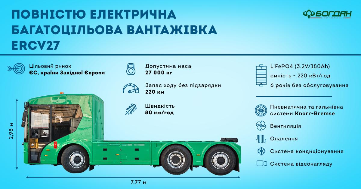 Характеристики вантажівки