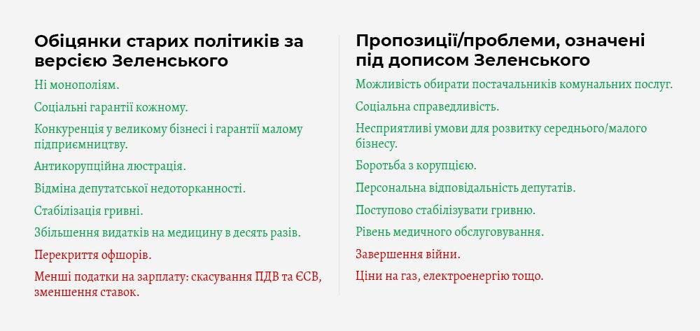 Порівняння обіцянок і проблем. Зелене — те, що співпало. Червоним — те, що не співпало